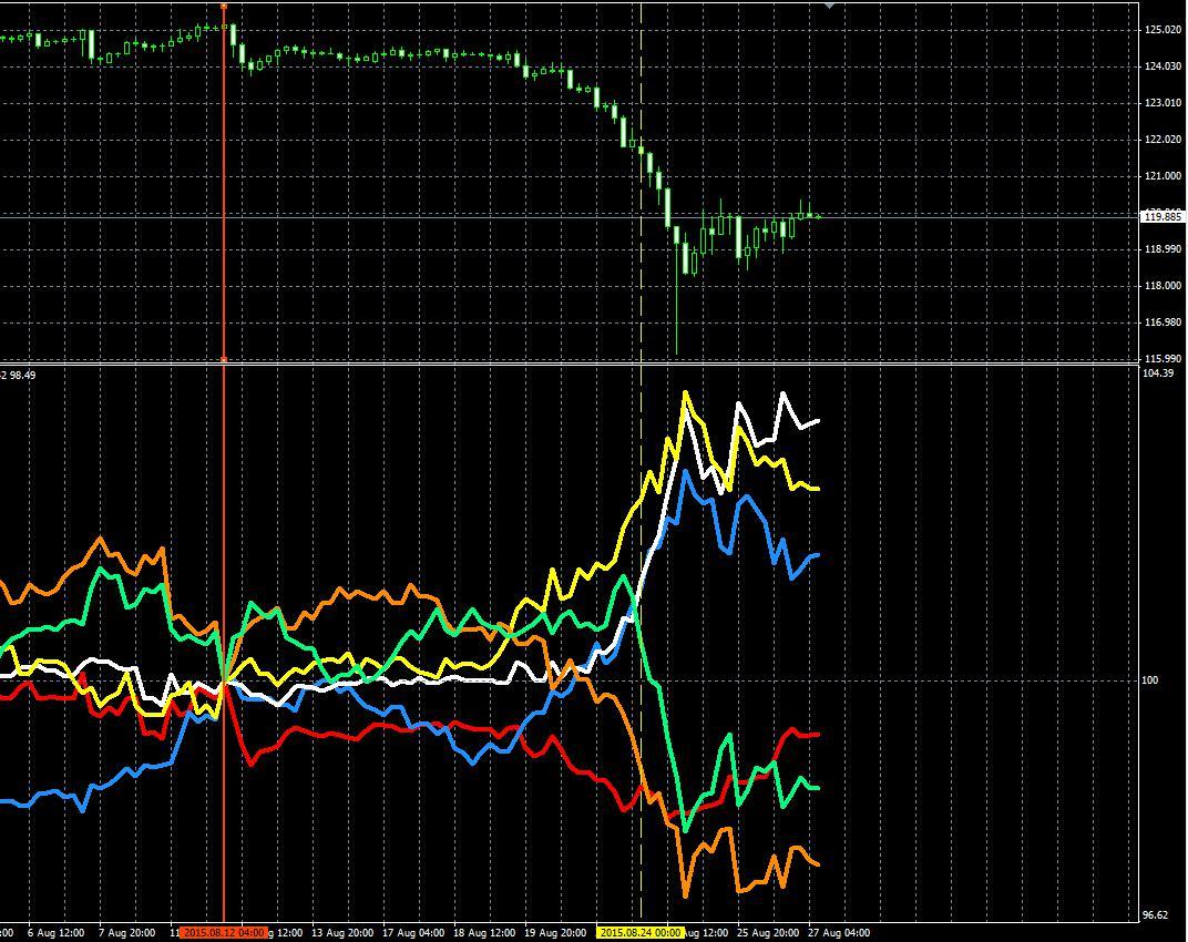 中国ショックの正体、為替市場は主に豪ドルが売られユーロと円が買われていた!