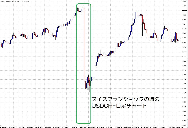15.11.18スイスフランショックのチャート-min