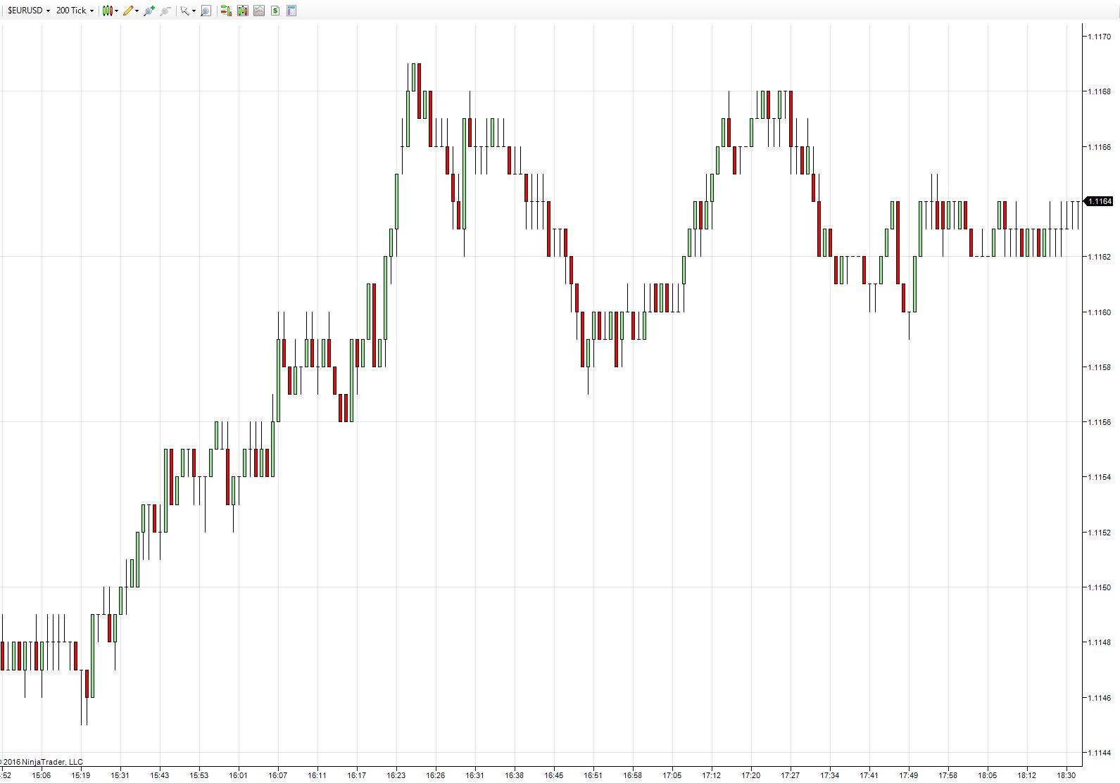 16.9.6ninja-eurusd200tick