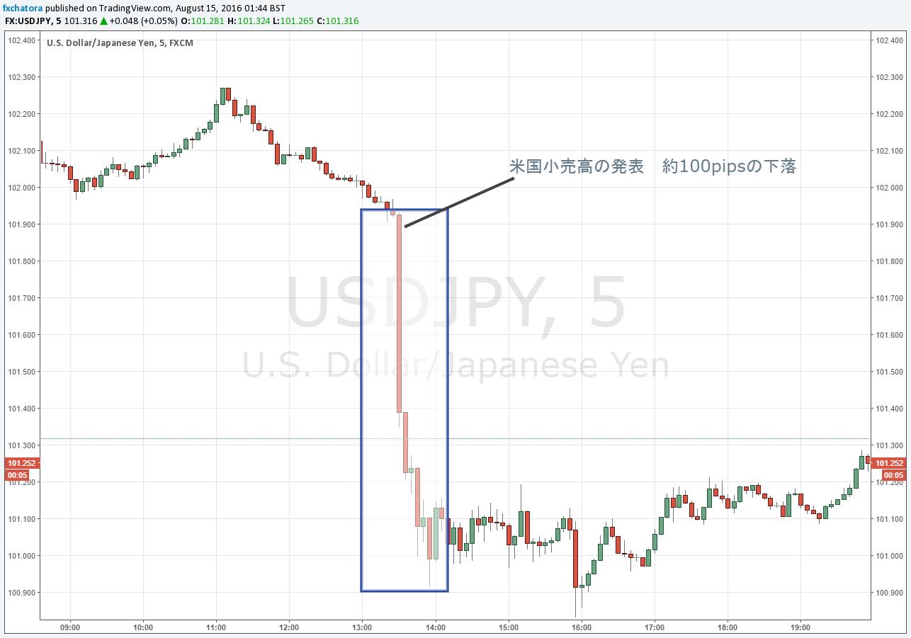 重要な経済指標、米国小売売上高にご注意を