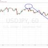 周辺市場の状況から相場観を組み立てるトレード、ドル/円112円からの下落が取れた事例